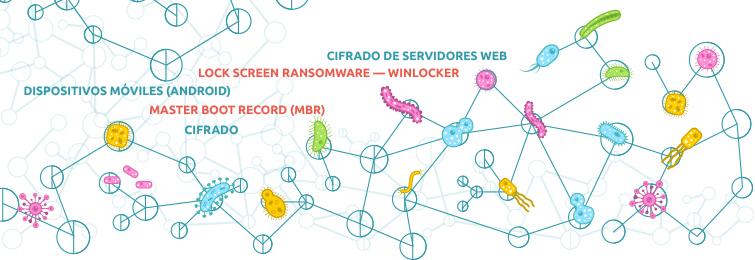 tipos de ransomware y como protegerse en tu empresa