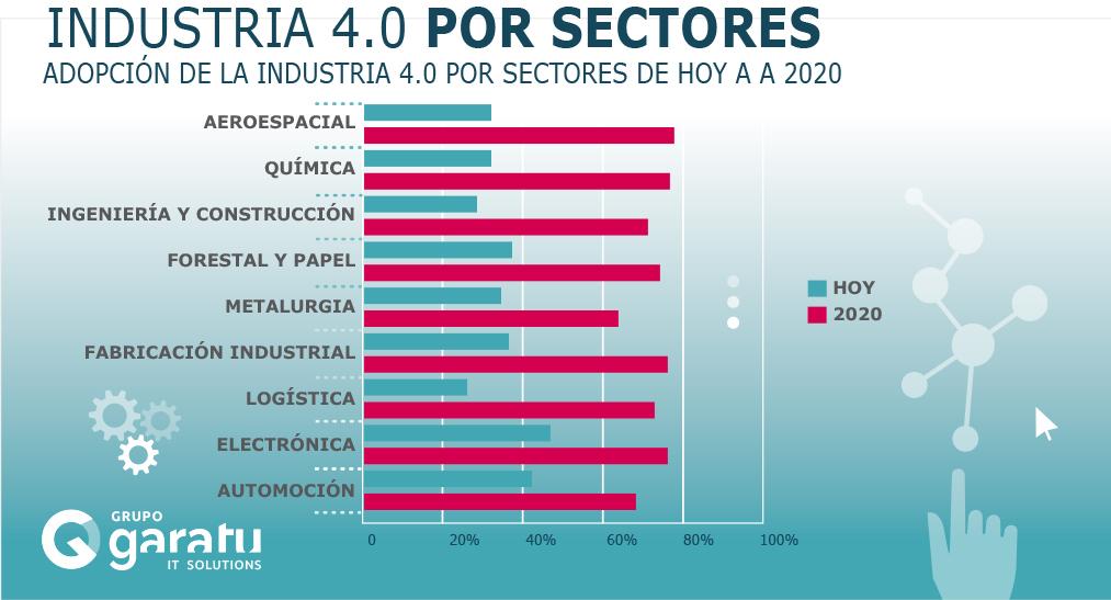 adopción de la industria 4.0 por sectores hoy - 2020