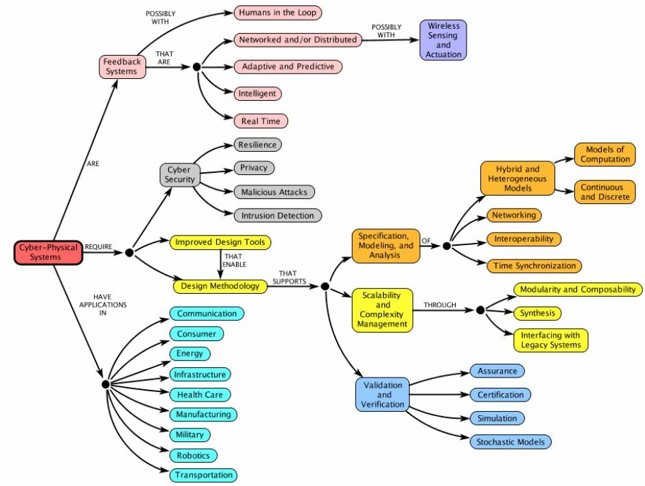 mapa-conceptual-sistemas-ciber-fisicos