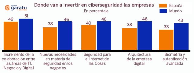 Inversión_en_ ciberseguridad