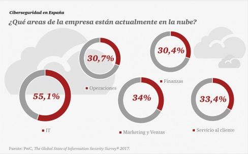 servicios_en_la_nube_en_España