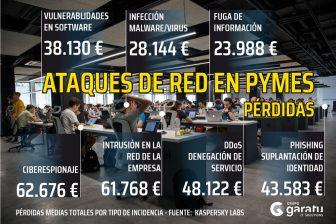 Perdidas en las PYMES por ataques en la Red