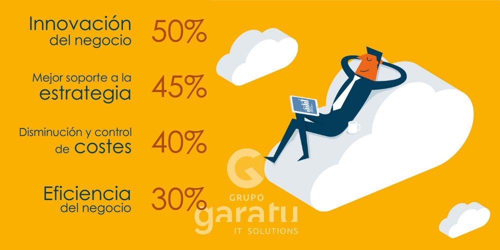 Percepcion de las empresas españolas ven al contratar los servicios en la nube