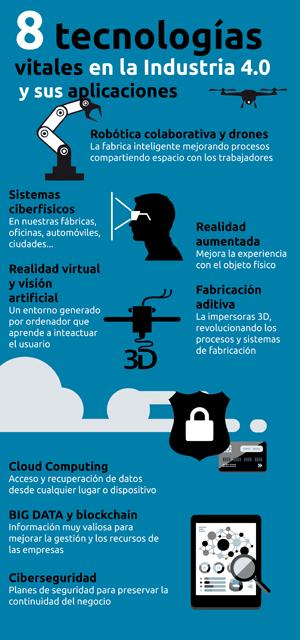 8 tecnologias vitales para la industria 4.0