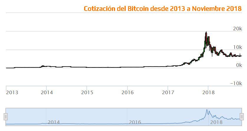 Analisis del bitcoin desde 2013 a noviembre 2018