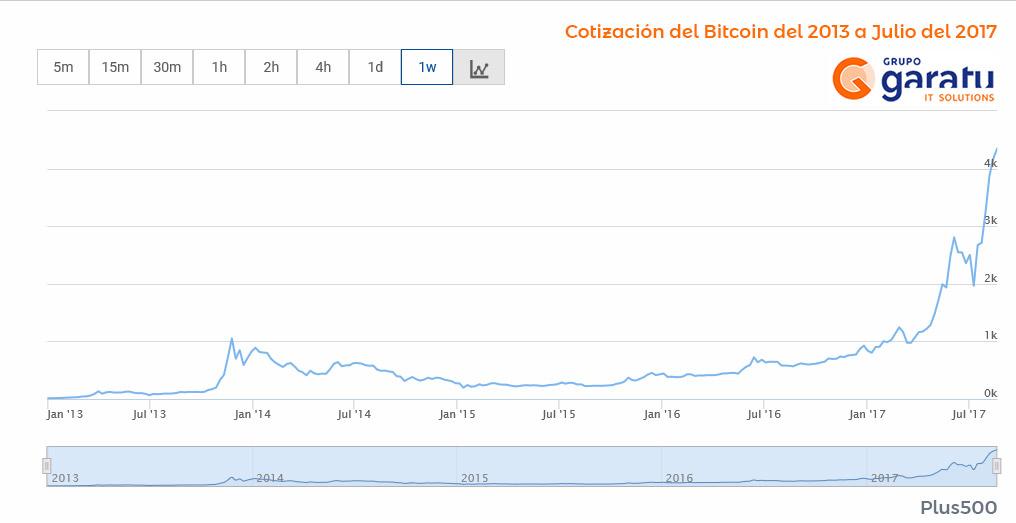 cotizacion-bitcoin-divisa-digital