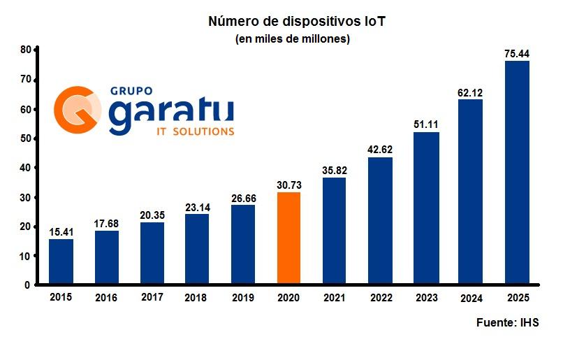 El internet de las nano-cosas IoNT y la estimación de los dispositivos IoT en el 2020