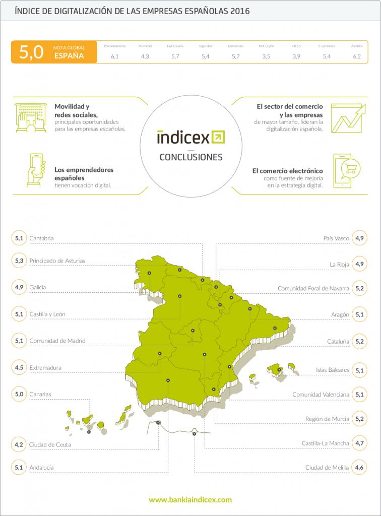 infografia_digitalizacion_empresas_2016