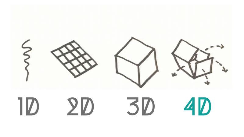 Impresión-4D-3D-fabricación-aditiva