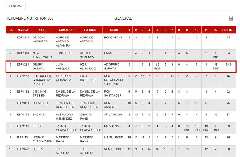 Grupo Garatu terceros en la Copa del Rey de Mapfre