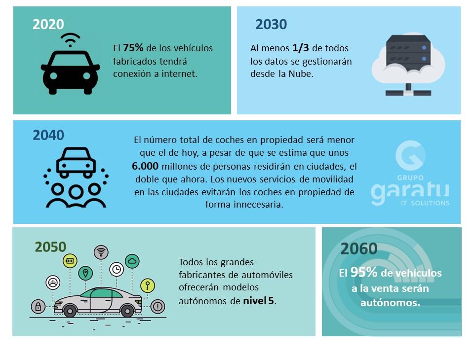 Prevision para los smart car o coches autonomos