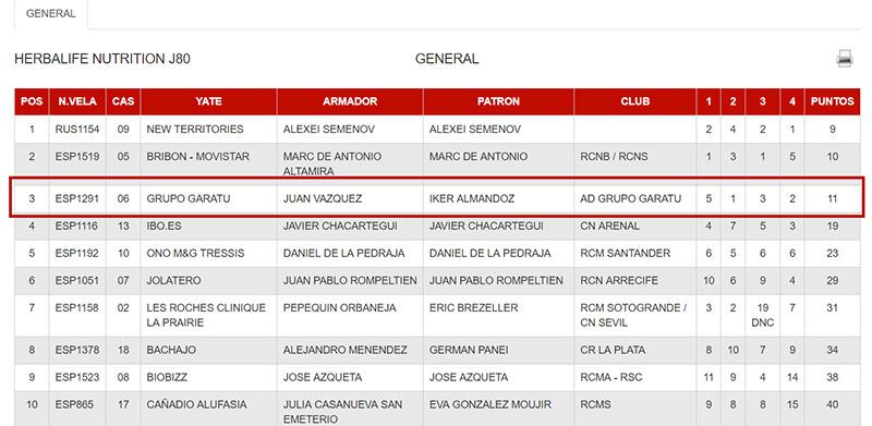 Tercera jornada de AD Grupo Garatu en la 37 copa del rey Mapfre. Terceros en la clasificación general