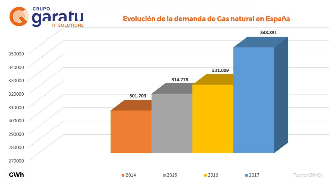 Evolución de la demanda de gas natural en España hasta el 2017