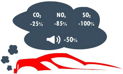 Menos polucion con el uso del gas nataral vehicular