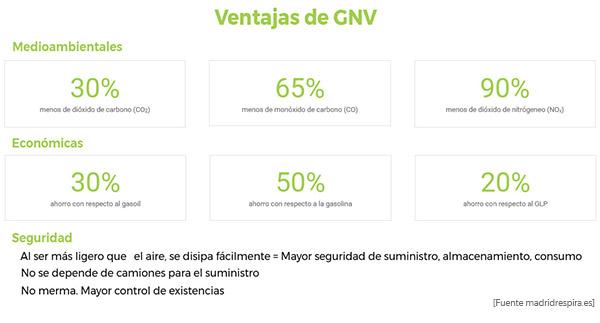 Ventajas Gas Natural Vehicular
