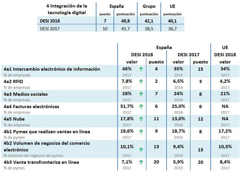 Indice Desi 2018 España en una positiva integración digital y los usos de la nube y el cloud computing