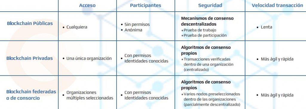 Grafico donde se ven las caracteristicas de las diferentes blockchains, tanto públicas, privadas o federadas / de consorcio