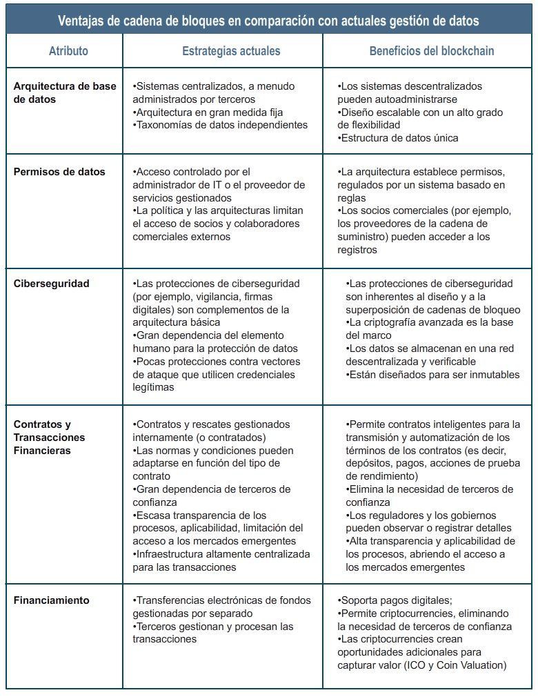 Ventajas del blockchain en comparativa con los actuales sistemas de gestión de datos