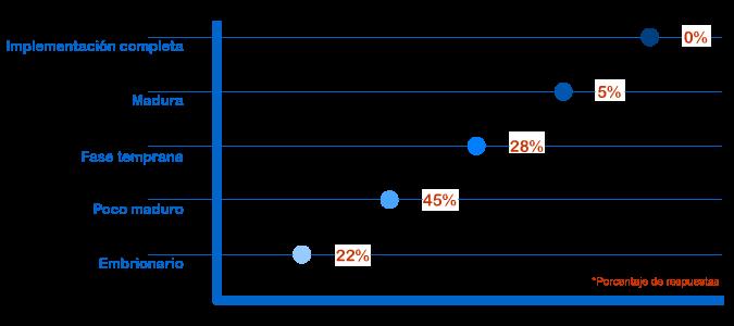 Madurez del blockchain en el sector energético según encuesta de World Energy Council