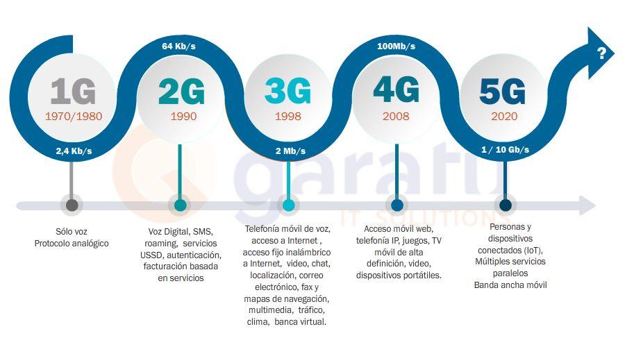 Las 5 generaciones de conexiones inalambricas hasta llegar al 5G