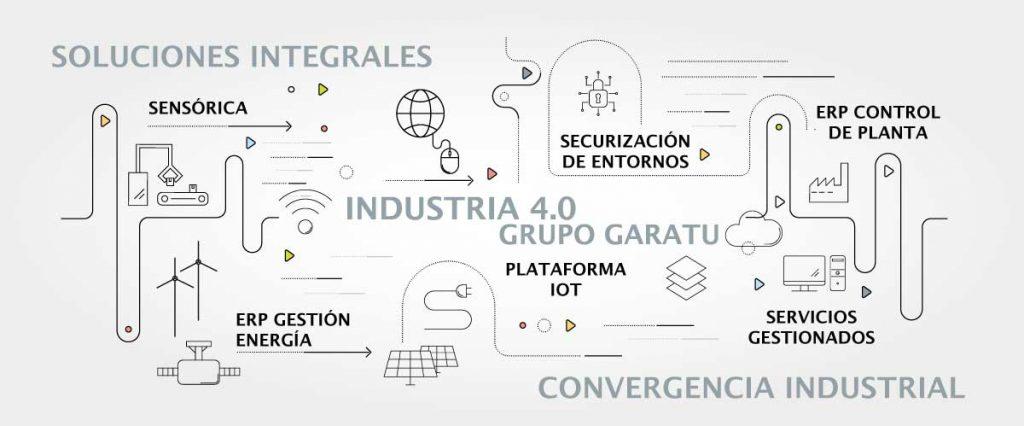 Industria 4.0 Grupo Garatu Soluciones y servicios