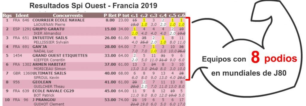 Resultados finales spi ouest 2019