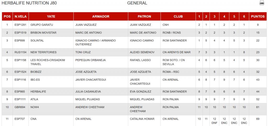 grupo garatu de juan vazquez ganadores de la clase J80 de la 38 copa del rey mapfre