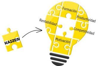 Kaizen, método para la mejora contínua en procesos productivos